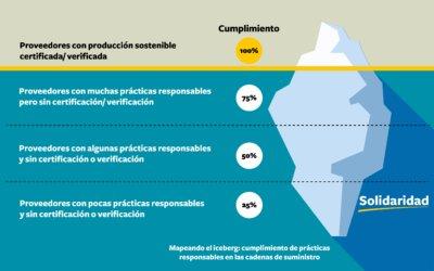 Más allá de la punta visible de producción sostenible certificada